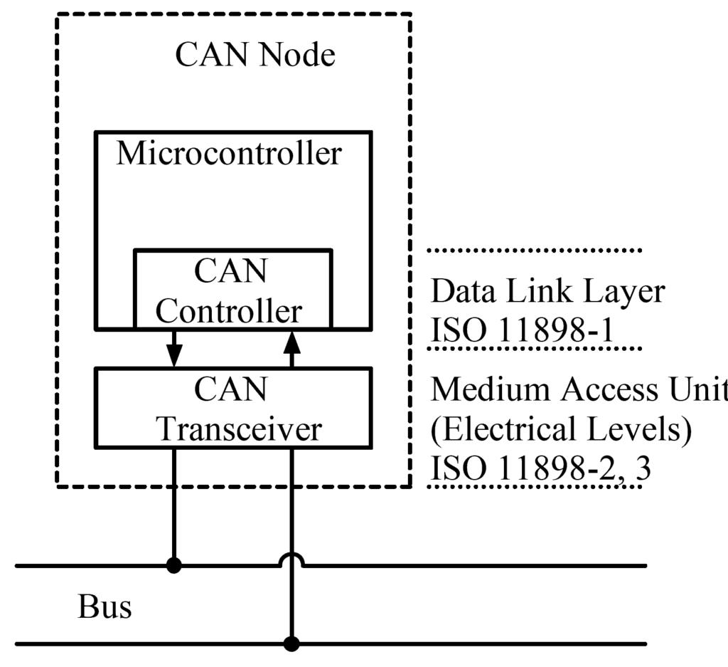 CAN node